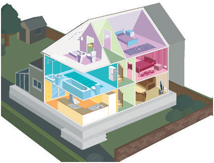 Areas of the home we cover